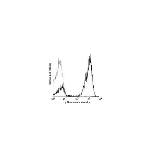 CD3 antibody (UCHT1) [APC]